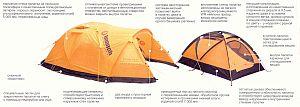 палатки туристической, горной, экстремальной облегченной и экстремальной серии