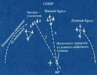 ориентирование по южному кресту