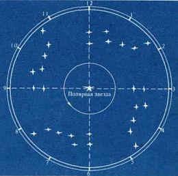 Определение местного времени по компасу и звездам