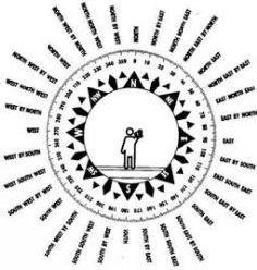 Устройство компаса и его шкала, градусы и румбы, ориентирование и определение сторон света по компасу