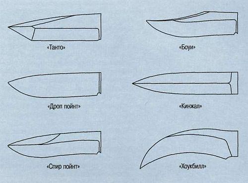 форма клинка ножа