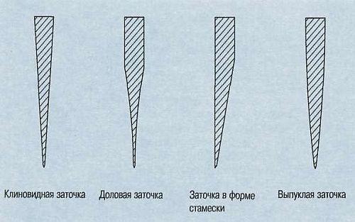 геометрическое строение клинка