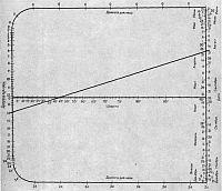 Ориентирование по часам, солнцу и звездам, определение географической долготы и широты полевых условиях